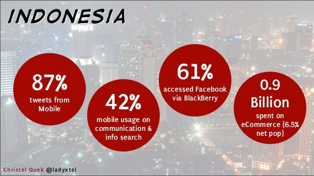 87% tweets from Mobile indonesia 42% mobile usage on communication & info search 61% accessed Facebook via BlackBerry 0.9 ...