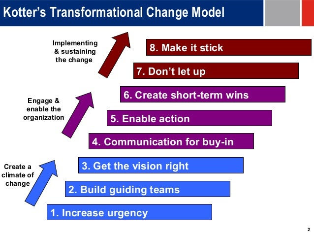how to make a strategy for healthcare change