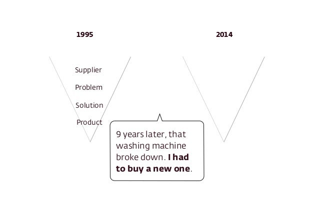1995 2014  Supplier  Problem  Solution  Product  9 years later, that  washing machine  broke down. I had  to buy a new one...
