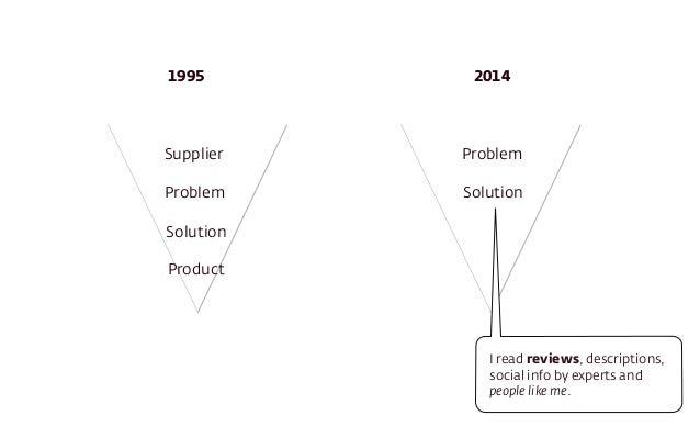 1995 2014  Supplier  Problem  Solution  Product  Problem  Solution  I read reviews, descriptions,  social info by experts ...