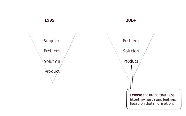 1995 2014  Supplier  Problem  Solution  Product  Problem  Solution  Product  I chose the brand that best  fitted my needs ...