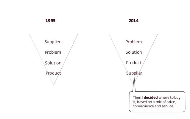 1995 2014  Supplier  Problem  Solution  Product  Problem  Solution  Product  Supplier  Then I decided where to buy  it, ba...