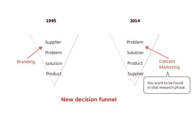 1995 2014  Supplier  Problem  Branding Content  Solution  Product  Problem  Solution  Product  Supplier  New decision funn...