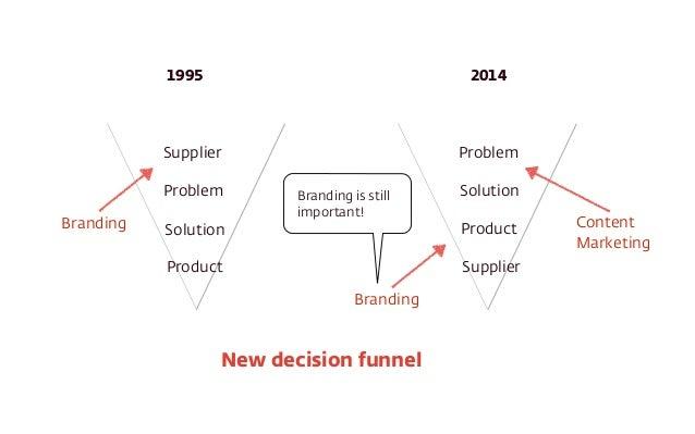 1995 2014  Supplier  Problem  Branding is still  important!  Branding Content  Solution  Product  Problem  Solution  Produ...