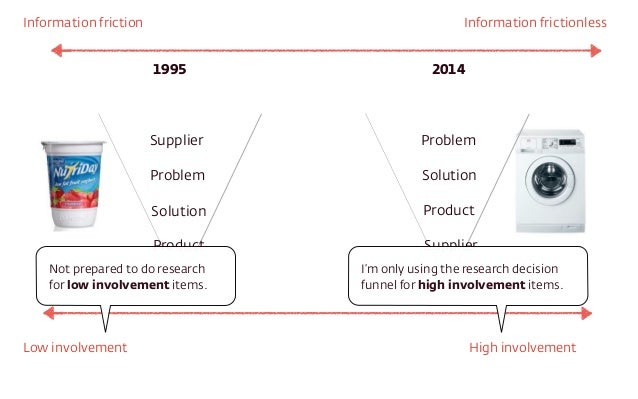 Information friction Information frictionless  1995 2014  Supplier  Problem  Solution  Product  Problem  Solution  Product...