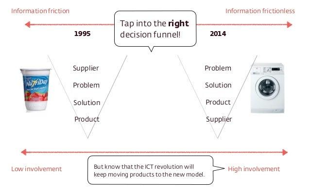 Information friction Information frictionless  Tap into the right  decision funnel!  1995 2014  Supplier  Problem  Solutio...