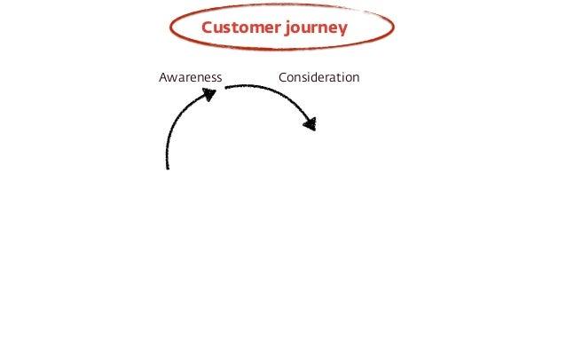 Customer journey  Awareness Consideration