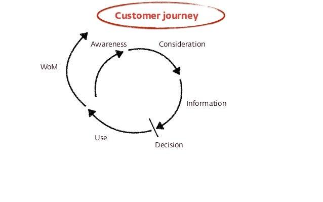 Awareness Consideration  Information  Decision  Use  WoM  Customer journey