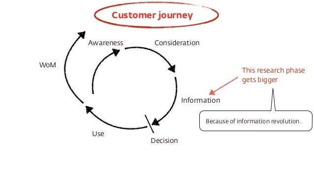Awareness Consideration  Information  Decision  Use  WoM  This research phase  gets bigger  Customer journey  Because of i...