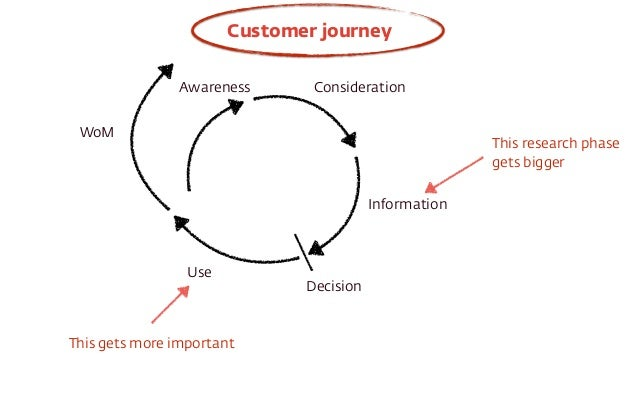 Customer journey  Awareness Consideration  Information  Decision  Use  WoM  This gets more important  This research phase ...