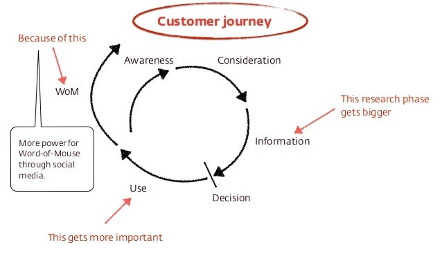 Customer journey  Awareness Consideration  Information  Decision  Use  Because of this  WoM  This gets more important  Thi...