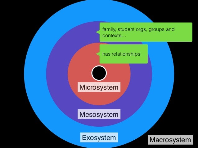 """Microsystem Mesosystem Exosystem Macrosystem """"Although Bronfenbrenner did not include computer- mediated contexts in which..."""