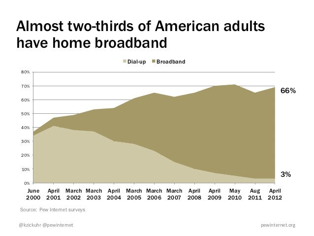 Almost two-thirds of American adultshave home broadband                                Dial-up   Broadband 80% 70%        ...