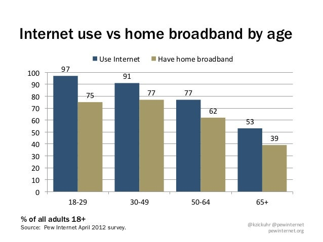 Internet use vs home broadband by age                                     Use Internet              Have home broa...