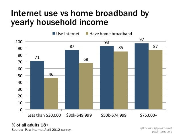 Internet use vs home broadband byyearly household income                                    Use Internet             H...