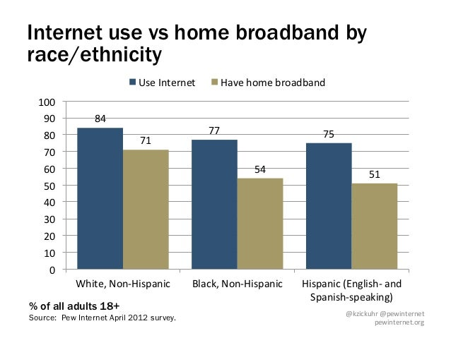 Internet use vs home broadband byrace/ethnicity                              Use Internet         Have home broadb...