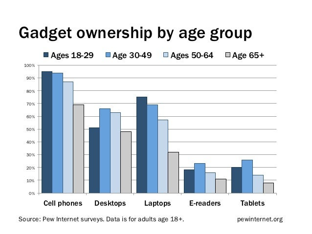 Gadget ownership by age group          Ages 18-29            Age 30-49           Ages 50-64          Age 65+ 100%  90%  80...
