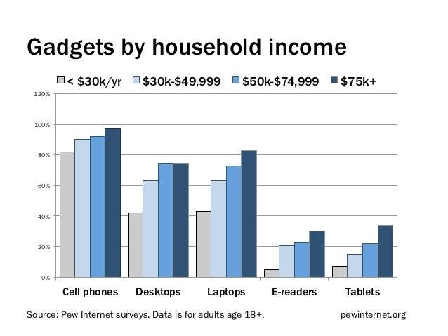Gadgets by household income         < $30k/yr         $30k-$49,999            $50k-$74,999         $75k+ 120% 100%  80%  6...