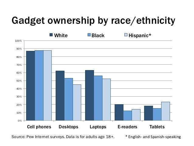 Gadget ownership by race/ethnicity                       White                Black                Hispanic* 100%  90%  80...
