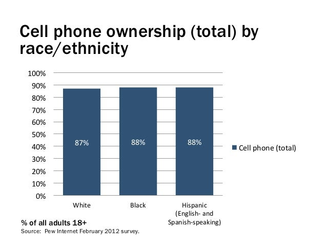 Cell phone ownership (total) byrace/ethnicity  100%    90%    80%    70%    60%    50%                    87%...