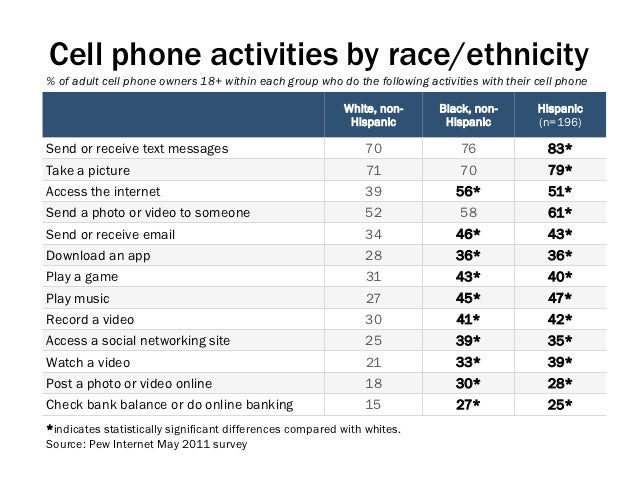 Cell phone activities by race/ethnicity% of adult cell phone owners 18+ within each group who do the following activities ...