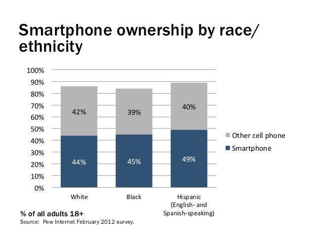Smartphone ownership by race/ethnicity  100%    90%    80%    70%                                                 ...