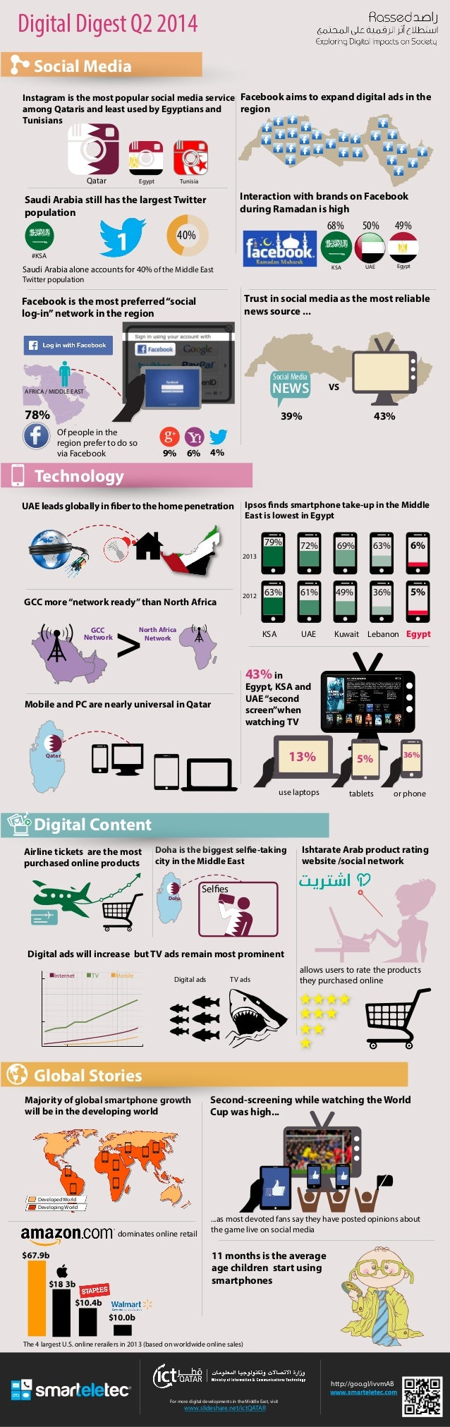For more digital developments in the Middle East, visit www.slideshare.net/ictQATAR Digital Digest Q2 2014 Instagram is th...