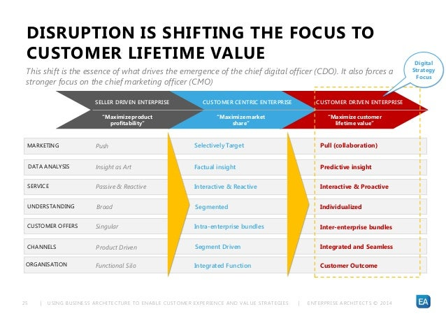 | USING BUSINESS ARCHITECTURE TO ENABLE CUSTOMER EXPERIENCE AND VALUE STRATEGIES | ENTERPRISE ARCHITECTS © 201 425 DISRUPT...