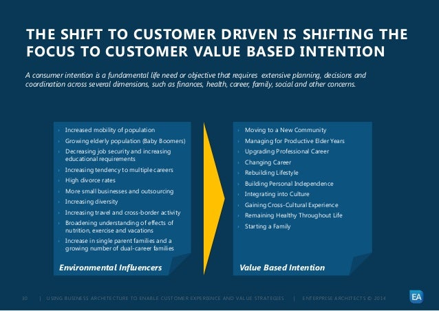 | USING BUSINESS ARCHITECTURE TO ENABLE CUSTOMER EXPERIENCE AND VALUE STRATEGIES | ENTERPRISE ARCHITECTS © 201 430 THE SHI...