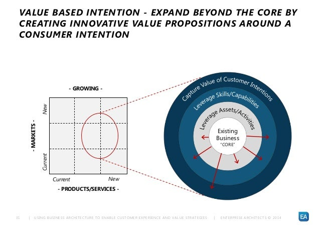 | USING BUSINESS ARCHITECTURE TO ENABLE CUSTOMER EXPERIENCE AND VALUE STRATEGIES | ENTERPRISE ARCHITECTS © 201 431 VALUE B...