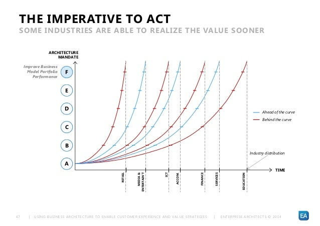 | USING BUSINESS ARCHITECTURE TO ENABLE CUSTOMER EXPERIENCE AND VALUE STRATEGIES | ENTERPRISE ARCHITECTS © 201 447 THE IMP...