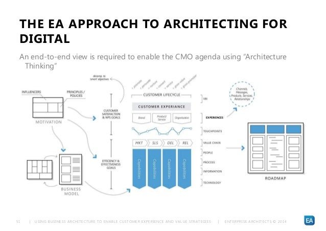 | USING BUSINESS ARCHITECTURE TO ENABLE CUSTOMER EXPERIENCE AND VALUE STRATEGIES | ENTERPRISE ARCHITECTS © 201 451 THE EA ...