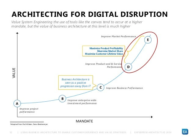 | USING BUSINESS ARCHITECTURE TO ENABLE CUSTOMER EXPERIENCE AND VALUE STRATEGIES | ENTERPRISE ARCHITECTS © 201 452 Improve...