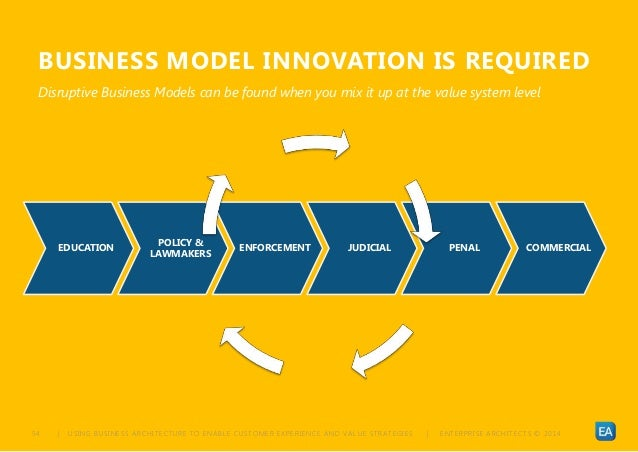 | USING BUSINESS ARCHITECTURE TO ENABLE CUSTOMER EXPERIENCE AND VALUE STRATEGIES | ENTERPRISE ARCHITECTS © 201 454 BUSINES...