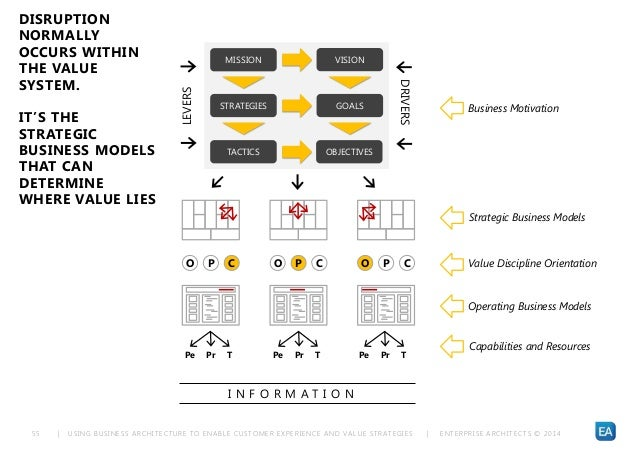 | USING BUSINESS ARCHITECTURE TO ENABLE CUSTOMER EXPERIENCE AND VALUE STRATEGIES | ENTERPRISE ARCHITECTS © 201 455 Busines...