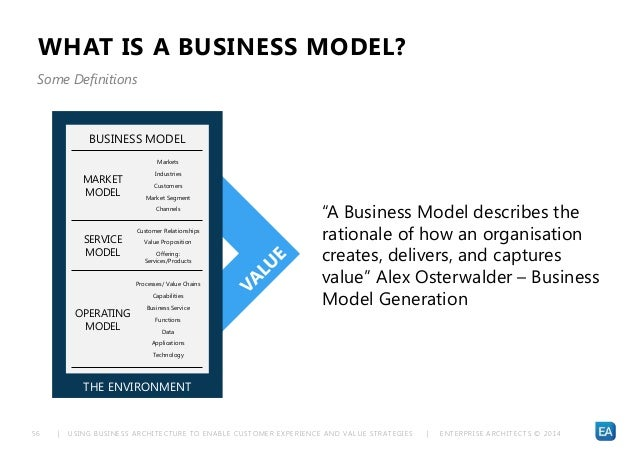 | USING BUSINESS ARCHITECTURE TO ENABLE CUSTOMER EXPERIENCE AND VALUE STRATEGIES | ENTERPRISE ARCHITECTS © 201 456 WHAT IS...