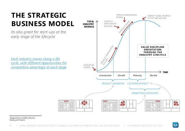 | USING BUSINESS ARCHITECTURE TO ENABLE CUSTOMER EXPERIENCE AND VALUE STRATEGIES | ENTERPRISE ARCHITECTS © 201 459 *Adapte...