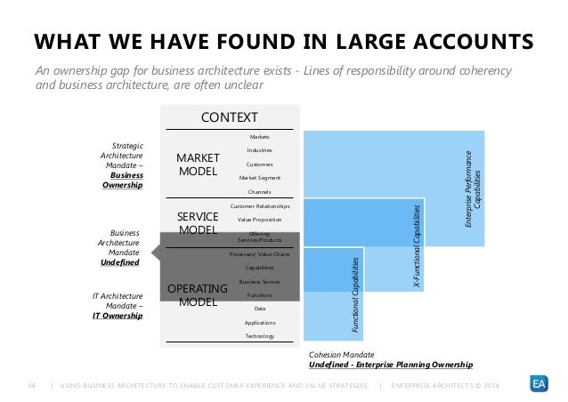 | USING BUSINESS ARCHITECTURE TO ENABLE CUSTOMER EXPERIENCE AND VALUE STRATEGIES | ENTERPRISE ARCHITECTS © 201 464 WHAT WE...
