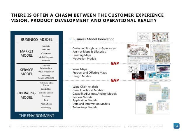 | USING BUSINESS ARCHITECTURE TO ENABLE CUSTOMER EXPERIENCE AND VALUE STRATEGIES | ENTERPRISE ARCHITECTS © 201 465 THERE I...