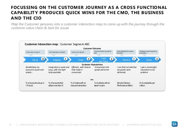 | USING BUSINESS ARCHITECTURE TO ENABLE CUSTOMER EXPERIENCE AND VALUE STRATEGIES | ENTERPRISE ARCHITECTS © 201 467 Custome...