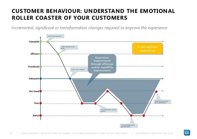 | USING BUSINESS ARCHITECTURE TO ENABLE CUSTOMER EXPERIENCE AND VALUE STRATEGIES | ENTERPRISE ARCHITECTS © 201 469 CUSTOME...