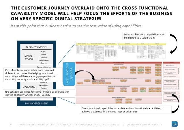 | USING BUSINESS ARCHITECTURE TO ENABLE CUSTOMER EXPERIENCE AND VALUE STRATEGIES | ENTERPRISE ARCHITECTS © 201 470 THE ENV...