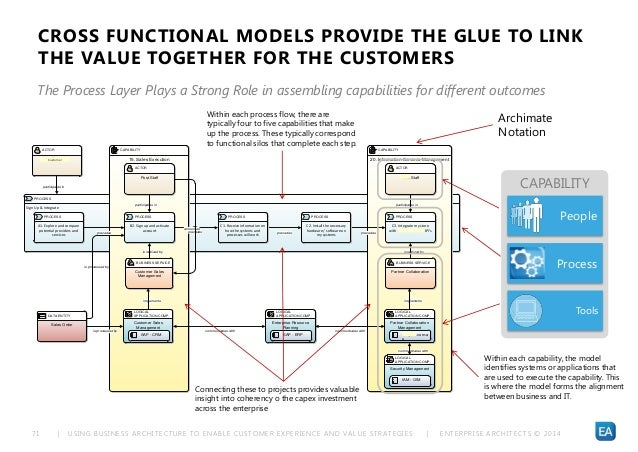 | USING BUSINESS ARCHITECTURE TO ENABLE CUSTOMER EXPERIENCE AND VALUE STRATEGIES | ENTERPRISE ARCHITECTS © 201 471 CROSS F...