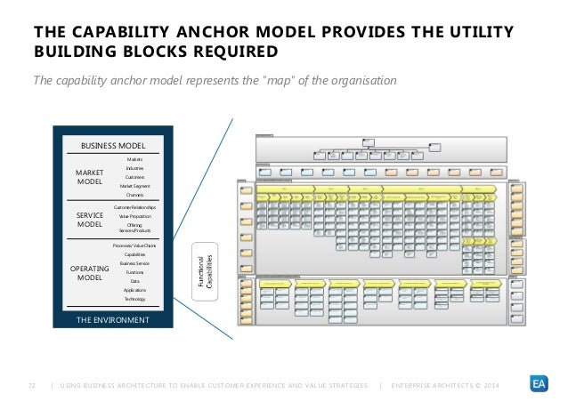 | USING BUSINESS ARCHITECTURE TO ENABLE CUSTOMER EXPERIENCE AND VALUE STRATEGIES | ENTERPRISE ARCHITECTS © 201 472 THE CAP...