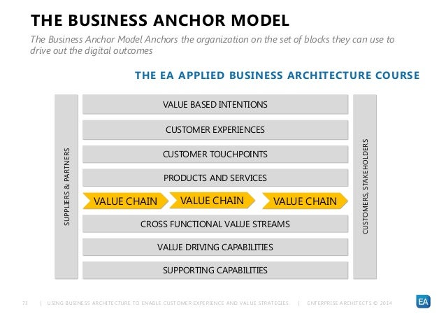 | USING BUSINESS ARCHITECTURE TO ENABLE CUSTOMER EXPERIENCE AND VALUE STRATEGIES | ENTERPRISE ARCHITECTS © 201 473 THE BUS...