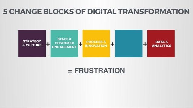 STRATEGY & CULTURE STAFF & CUSTOMER ENGAGEMENT PROCESS & INNOVATION TECHNOLOGY DATA & ANALYTICS+ + + + = DIGITAL TRANSFORM...