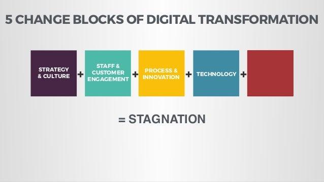 5 CHANGE BLOCKS OF DIGITAL TRANSFORMATION STRATEGY & CULTURE STAFF & CUSTOMER ENGAGEMENT PROCESS & INNOVATION TECHNOLOGY D...