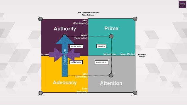 STRATEGY & CULTURE + Large scale vision/ execu?on content plan Video case studies Innovation Interna?onal Speaking Engagem...