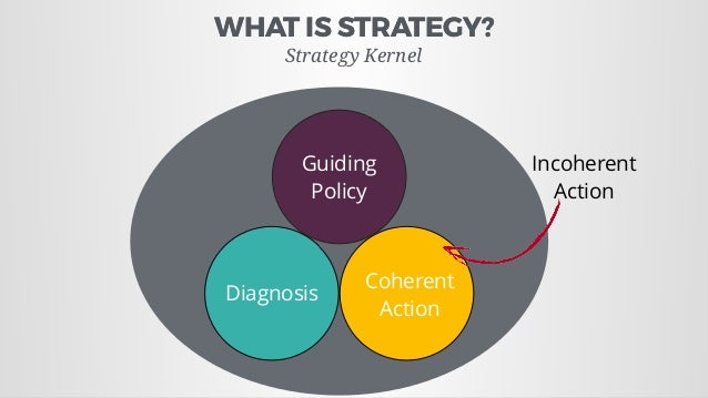 WHAT IS STRATEGY?WHAT IS STRATEGY? Strategy Kernel Diagnosis Coherent Action Guiding Policy Incoherent Action