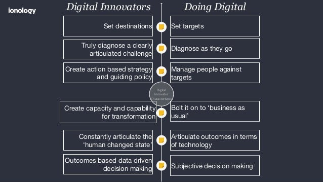 Strategy for the Thinking Leader (Digital Transformation) - Digital DNA Armagh September 2016